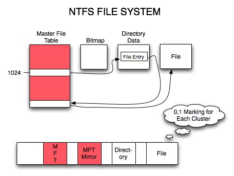 système de fichiers ntfs