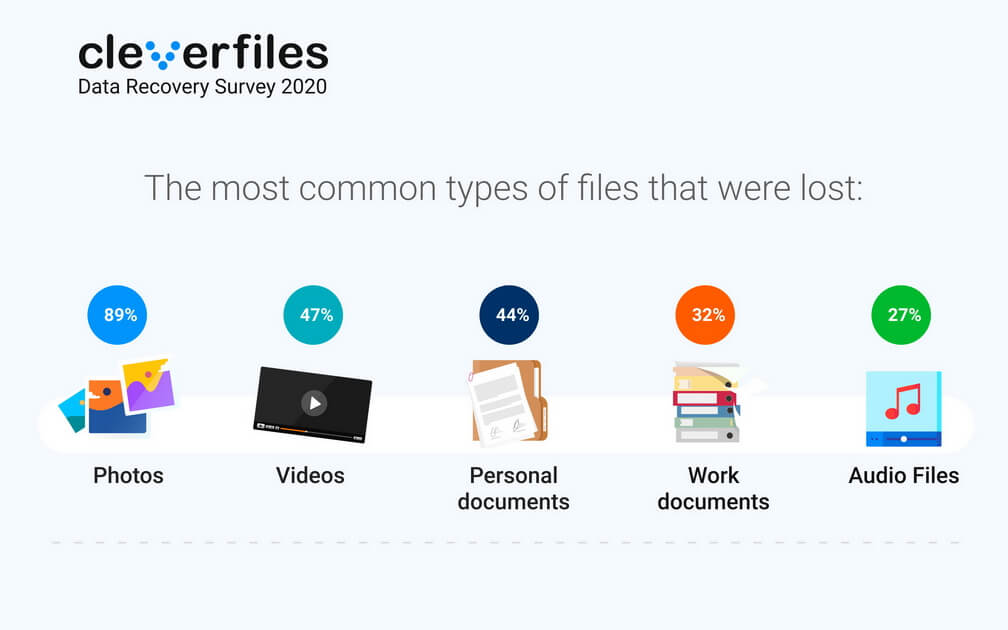 Data Recovery Survey 2020 - lost types of files