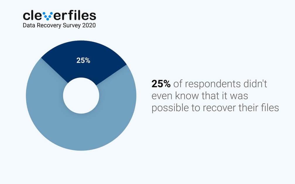 Data Recovery Survey 2020 - undelete