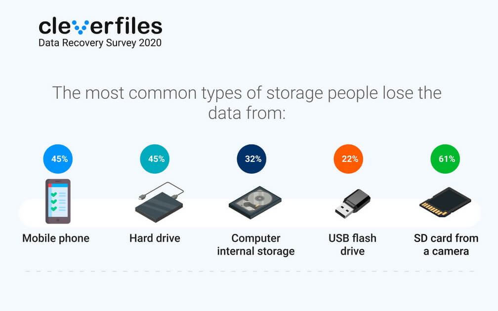 Data Recovery Survey 2020 - storage people lose data from